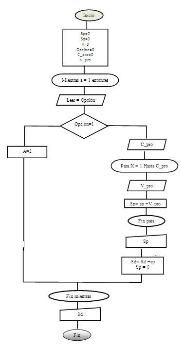 Algoritmo n portafolio del aprendiz for Como se abre un cajero automatico